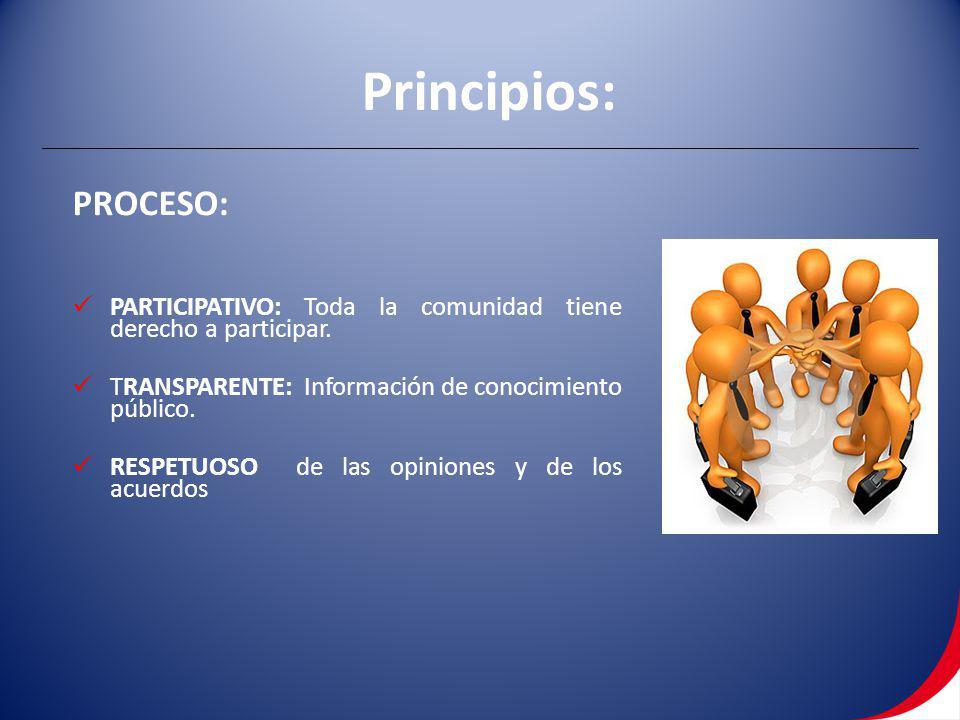 PROCESO: PARTICIPATIVO: Toda la comunidad tiene derecho a participar. TRANSPARENTE: Información de conocimiento público. RESPETUOSO de las opiniones y