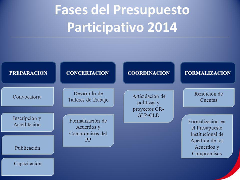 FORMALIZACION PREPARACIONCONCERTACIONCOORDINACION Convocatoria Publicación Inscripción y Acreditación Capacitación Desarrollo de Talleres de Trabajo F