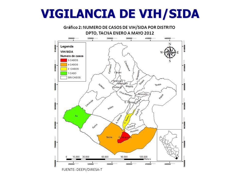 VIGILANCIA DE VIH/SIDA Gráfico 2: NUMERO DE CASOS DE VIH/SIDA POR DISTRITO DPTO, TACNA ENERO A MAYO 2012 FUENTE: DEEPI/DIRESA-T