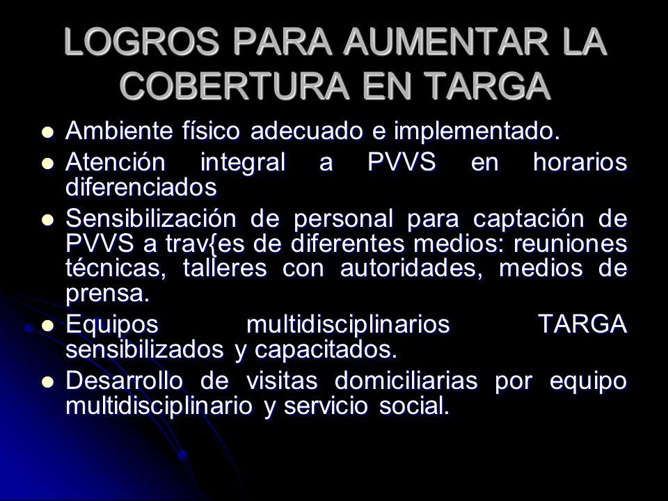 LOGROS PARA AUMENTAR LA COBERTURA EN TARGA Ambiente físico adecuado e implementado. Ambiente físico adecuado e implementado. Atención integral a PVVS