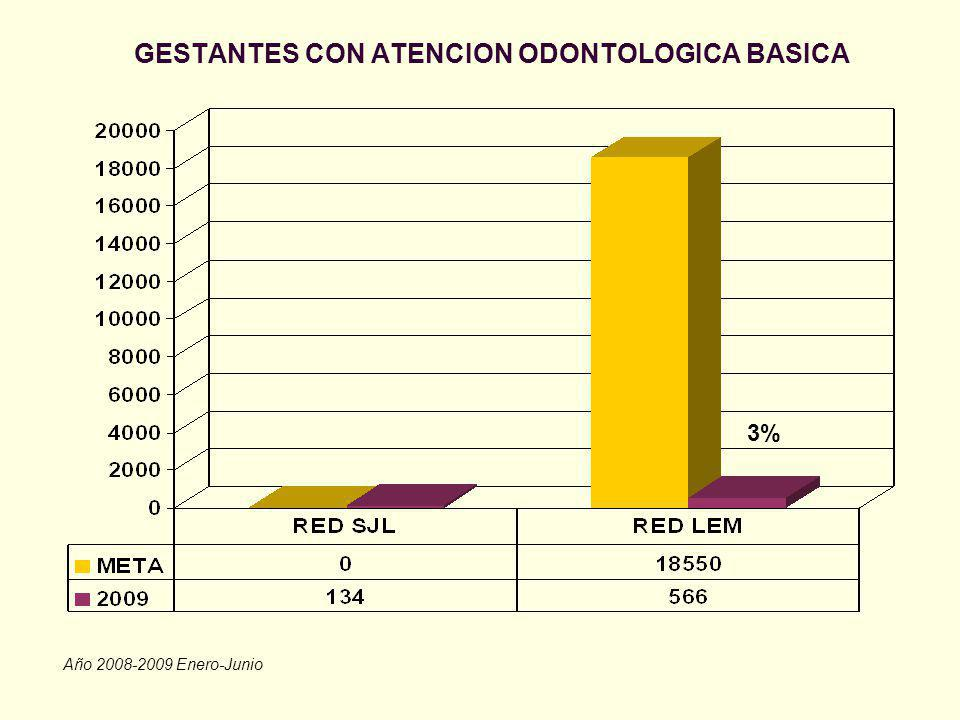 GESTANTES CON ATENCION ODONTOLOGICA BASICA Año 2008-2009 Enero-Junio 3%