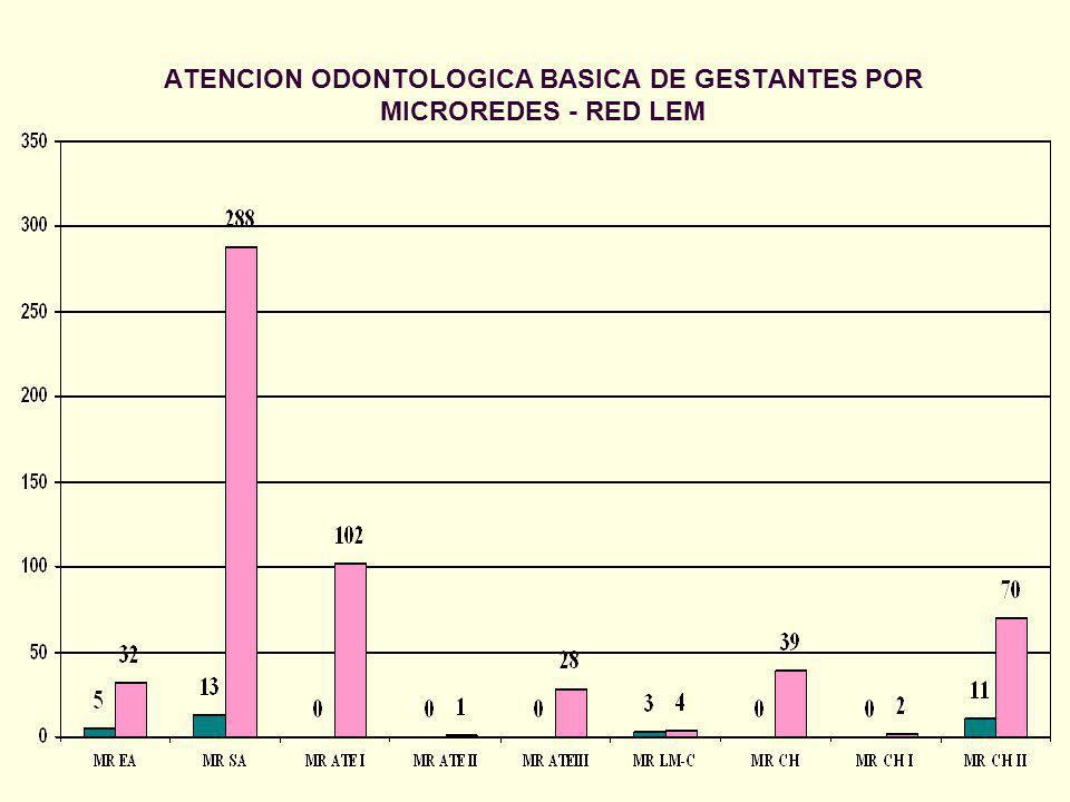 ATENCION ODONTOLOGICA BASICA DE GESTANTES POR MICROREDES - RED LEM