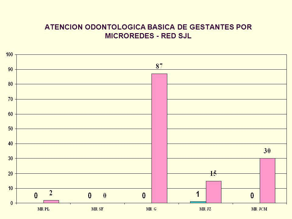 ATENCION ODONTOLOGICA BASICA DE GESTANTES POR MICROREDES - RED SJL