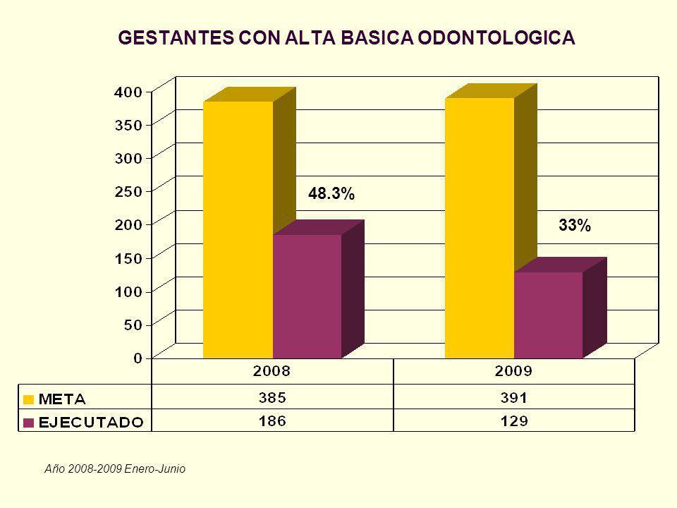 GESTANTES CON ALTA BASICA ODONTOLOGICA Año 2008-2009 Enero-Junio 48.3% 33%