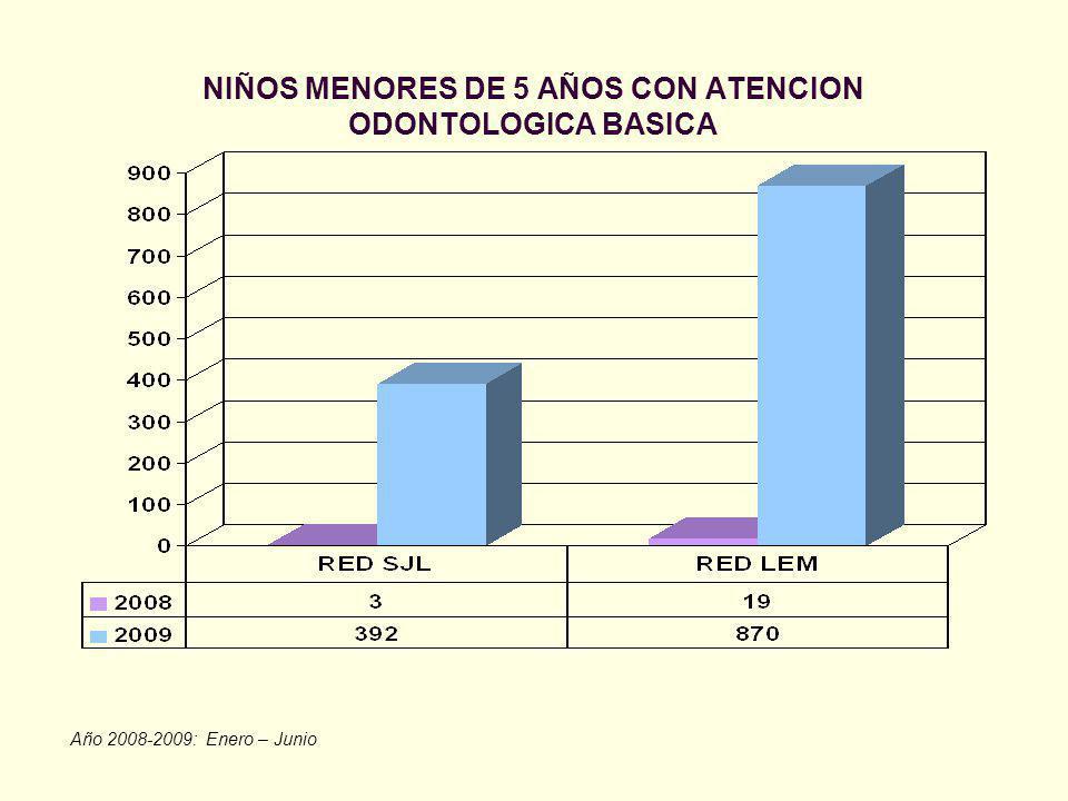 NIÑOS MENORES DE 5 AÑOS CON ATENCION ODONTOLOGICA BASICA Año 2008-2009: Enero – Junio
