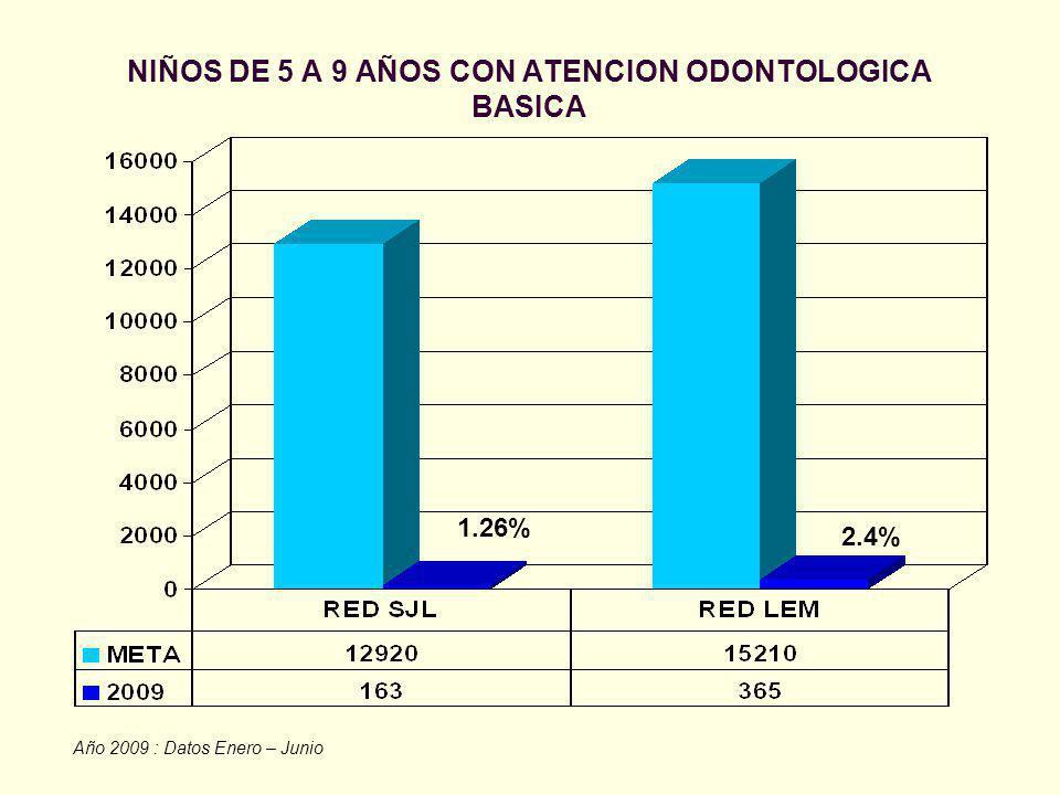 NIÑOS DE 5 A 9 AÑOS CON ATENCION ODONTOLOGICA BASICA Año 2009 : Datos Enero – Junio 2.4% 1.26%