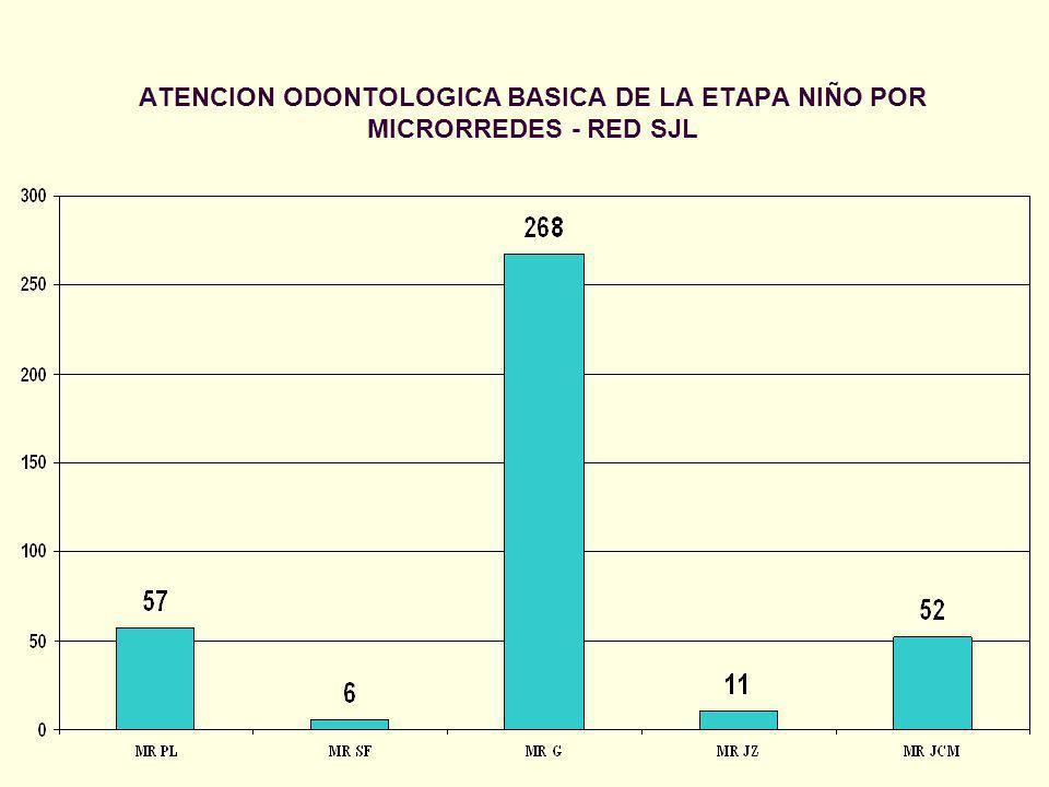 ATENCION ODONTOLOGICA BASICA DE LA ETAPA NIÑO POR MICRORREDES - RED SJL