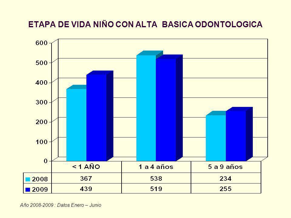 ETAPA DE VIDA NIÑO CON ALTA BASICA ODONTOLOGICA Año 2008-2009 : Datos Enero – Junio
