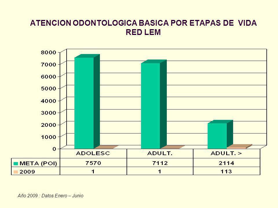 ATENCION ODONTOLOGICA BASICA POR ETAPAS DE VIDA RED LEM Año 2009 : Datos Enero – Junio
