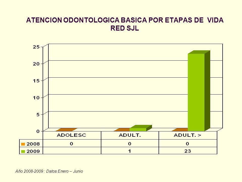 ATENCION ODONTOLOGICA BASICA POR ETAPAS DE VIDA RED SJL Año 2008-2009 : Datos Enero – Junio