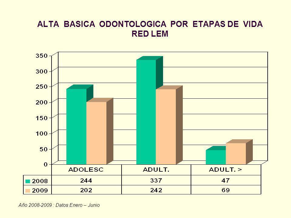 ALTA BASICA ODONTOLOGICA POR ETAPAS DE VIDA RED LEM Año 2008-2009 : Datos Enero – Junio
