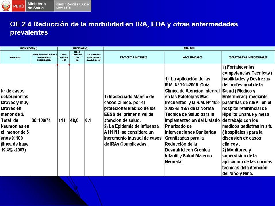 OE 2.4 Reducción de la morbilidad en IRA, EDA y otras enfermedades prevalentes