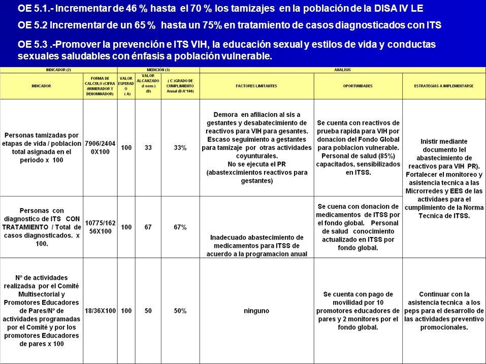 OE 5.1.- Incrementar de 46 % hasta el 70 % los tamizajes en la población de la DISA IV LE OE 5.2 Incrementar de un 65 % hasta un 75% en tratamiento de