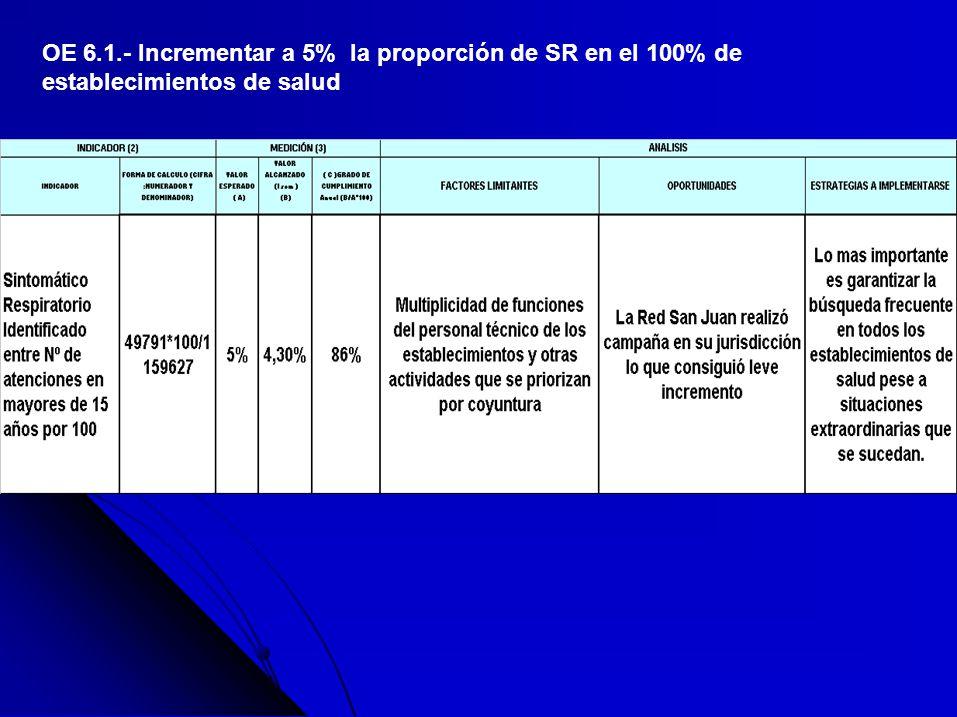 OE 6.1.- Incrementar a 5% la proporción de SR en el 100% de establecimientos de salud