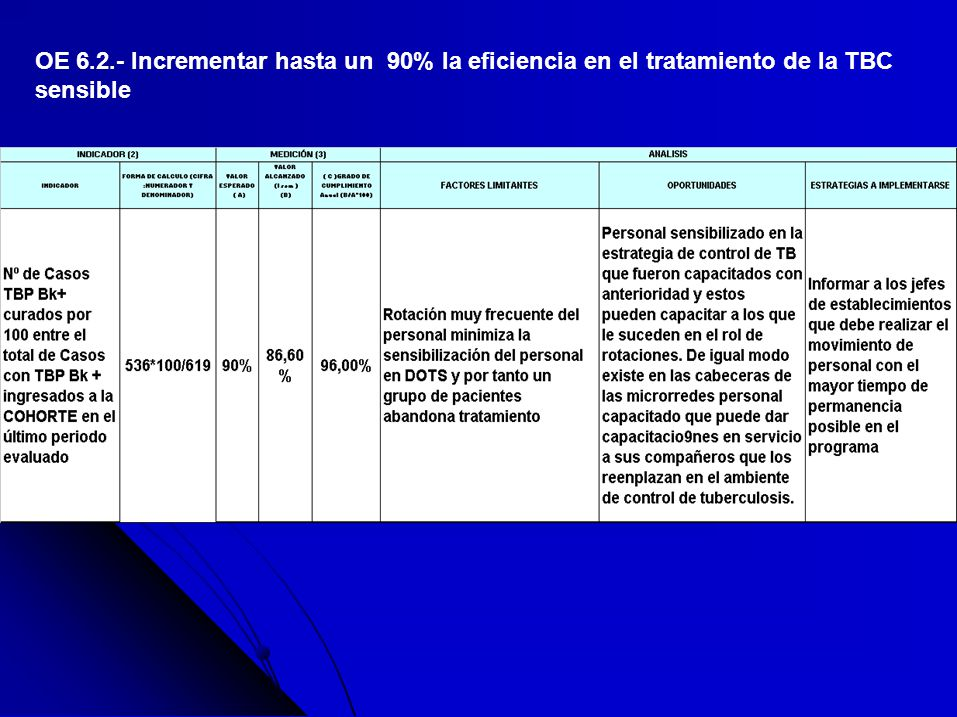 OE 6.2.- Incrementar hasta un 90% la eficiencia en el tratamiento de la TBC sensible