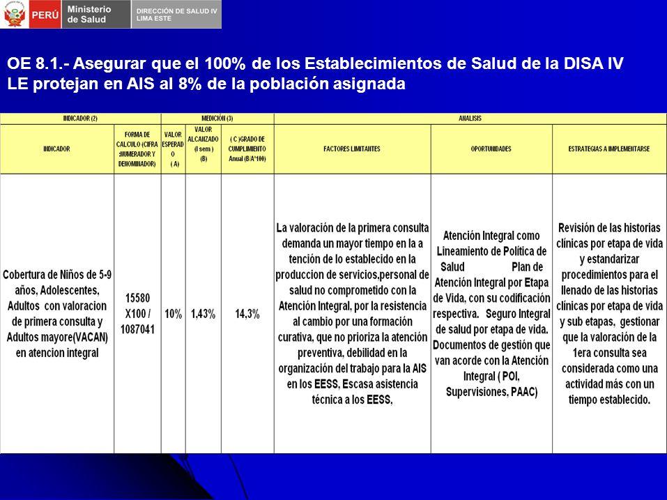 OE 8.1.- Asegurar que el 100% de los Establecimientos de Salud de la DISA IV LE protejan en AIS al 8% de la población asignada
