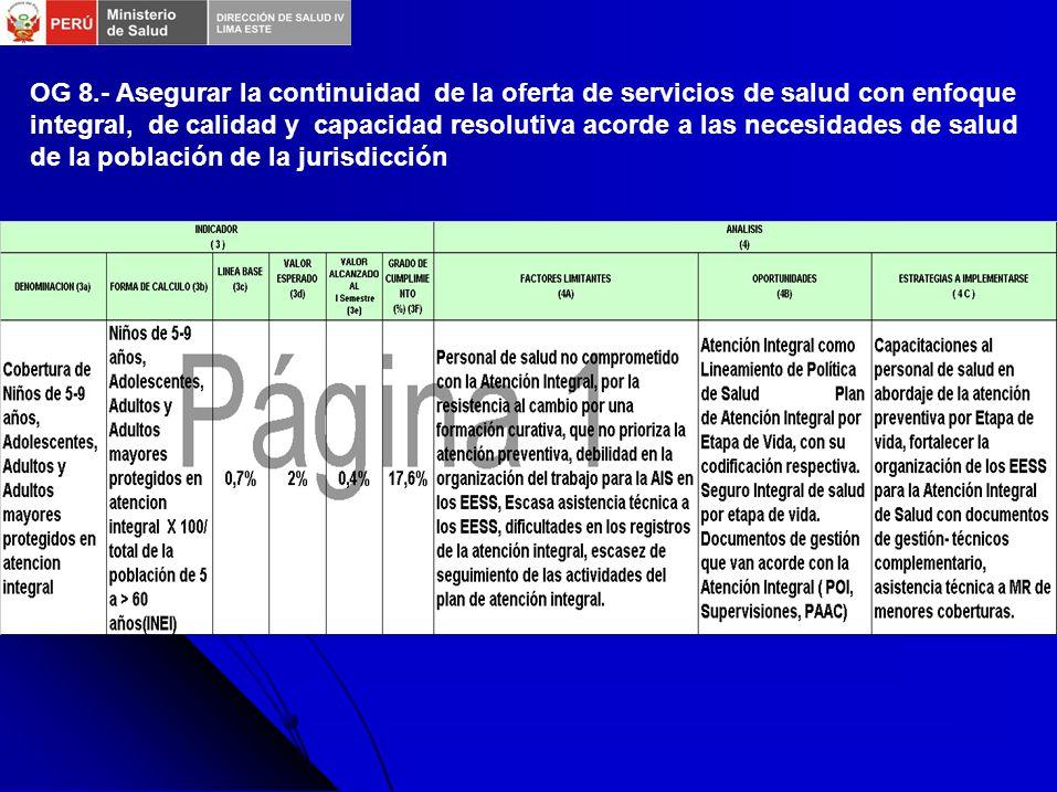 OBJETIVO ESPECIFICO DE PLAN OPERATIVO 2009 OE 1.2 Población con conocimientos en salud sexual y reproductiva y que acceden a métodos de planificación familiar