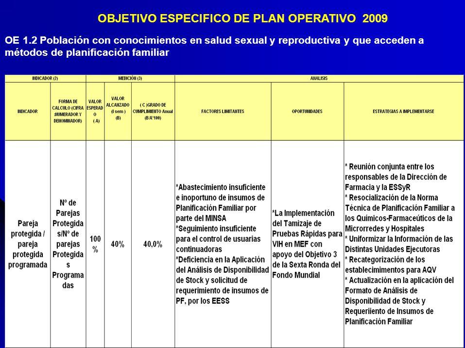 OBJETIVO ESPECIFICO DE PLAN OPERATIVO 2009 OE 1.2 Población con conocimientos en salud sexual y reproductiva y que acceden a métodos de planificación