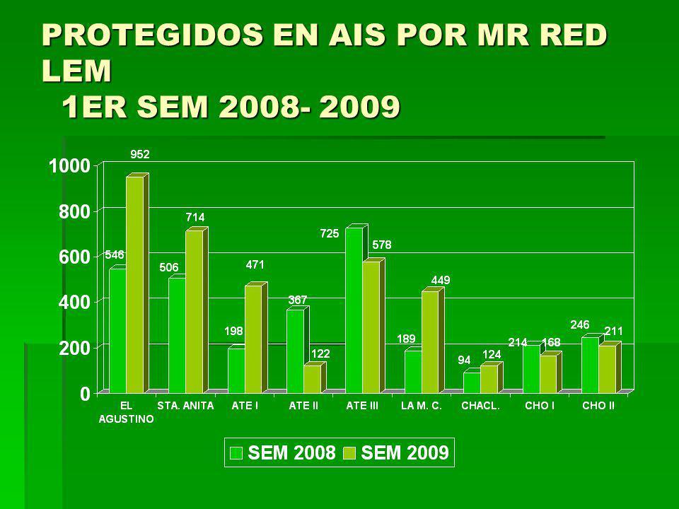 PROTEGIDOS EN AIS POR MR RED LEM 1ER SEM 2008- 2009