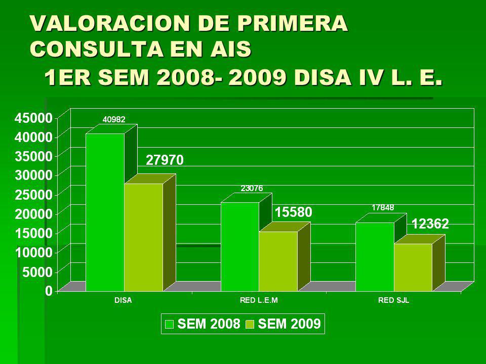 COB VALORACION DE PRIMERA CONSULTA EN AIS 1ER SEM 2008- 2009 DISA IV L. E.