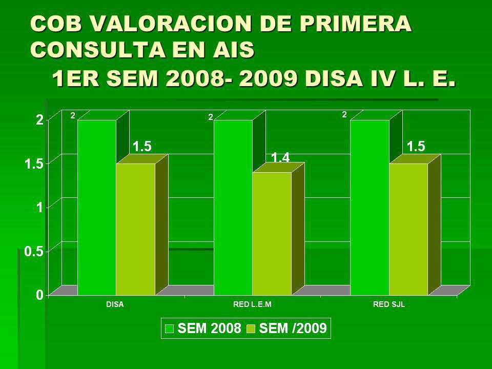 VALORACION DE PRIMERA CONSULTA EN AIS POR MR RED LEM 1ER SEM 2008- 2009