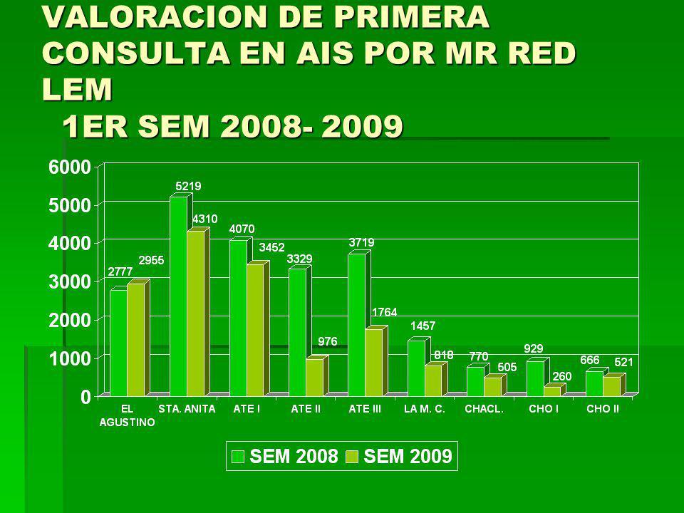 VALORACION DE PRIMERA CONSULTA EN AIS POR MR RED SJL 1ER SEM 2008- 2009
