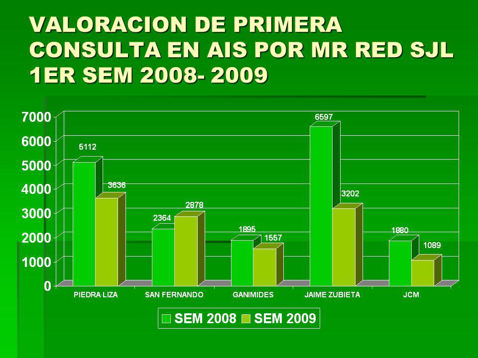 COB PROTEGIDOS POR ETAPA DE VIDA 1ER SEM 2008- 2009 RED L. E. M