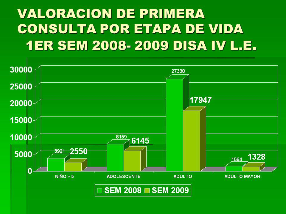 VALORACION DE PRIMERA CONSULTA POR ETAPA DE VIDA 1ER SEM 2008- 2009 DISA IV L.E.