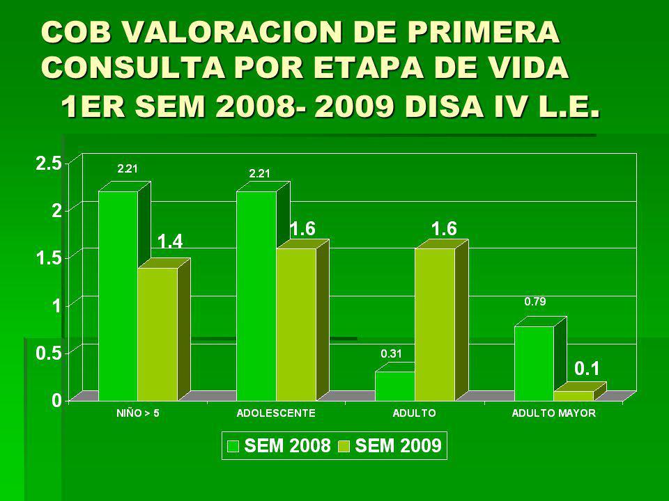 COB VALORACION DE PRIMERA CONSULTA POR ETAPA DE VIDA 1ER SEM 2008- 2009 DISA IV L.E.