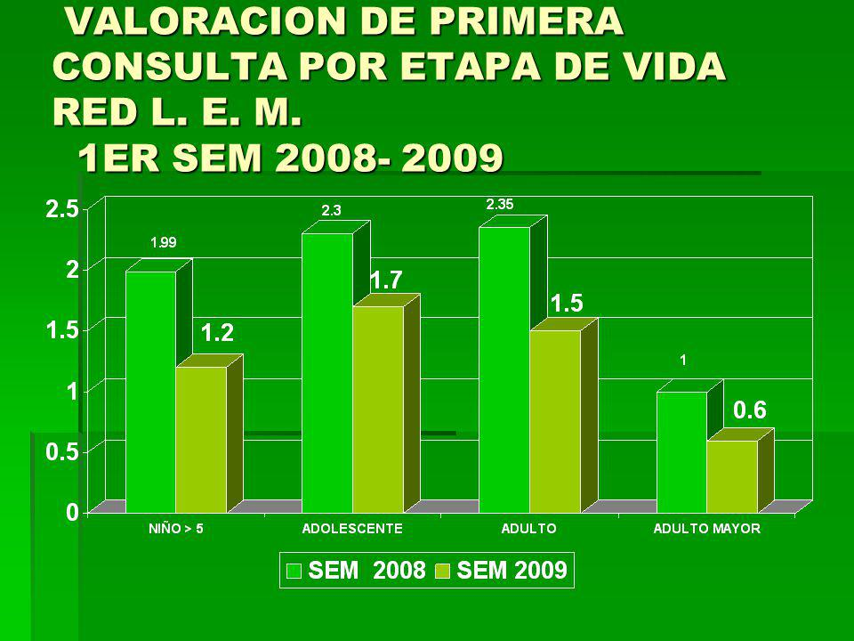 COB VALORACION DE 1ERA CONSULTA POR ETAPA DE VIDA RED S.