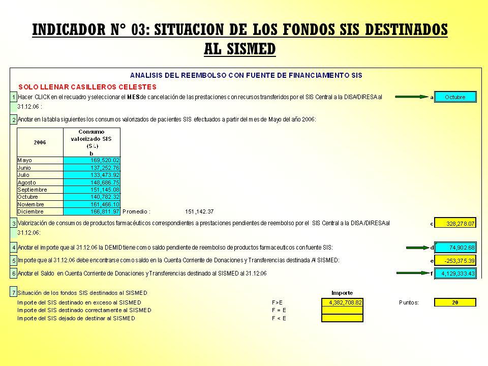 INDICADOR N° 03: SITUACION DE LOS FONDOS SIS DESTINADOS AL SISMED