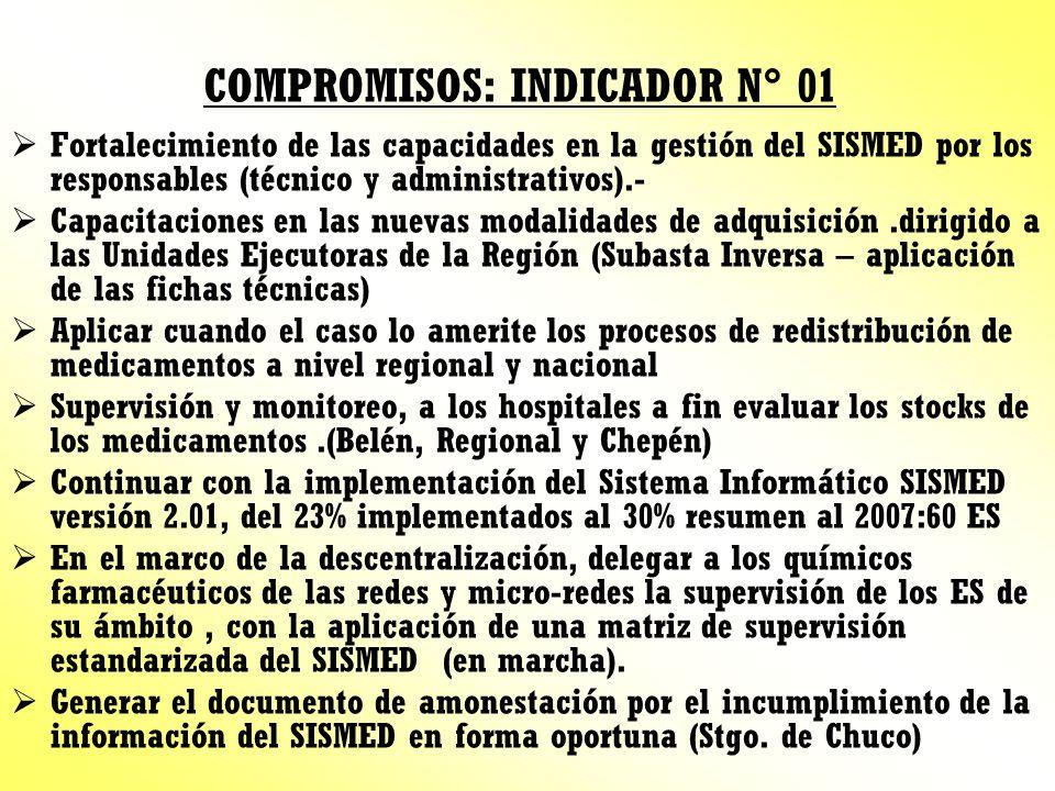 COMPROMISOS: INDICADOR N° 01 Fortalecimiento de las capacidades en la gestión del SISMED por los responsables (técnico y administrativos).- Capacitaci