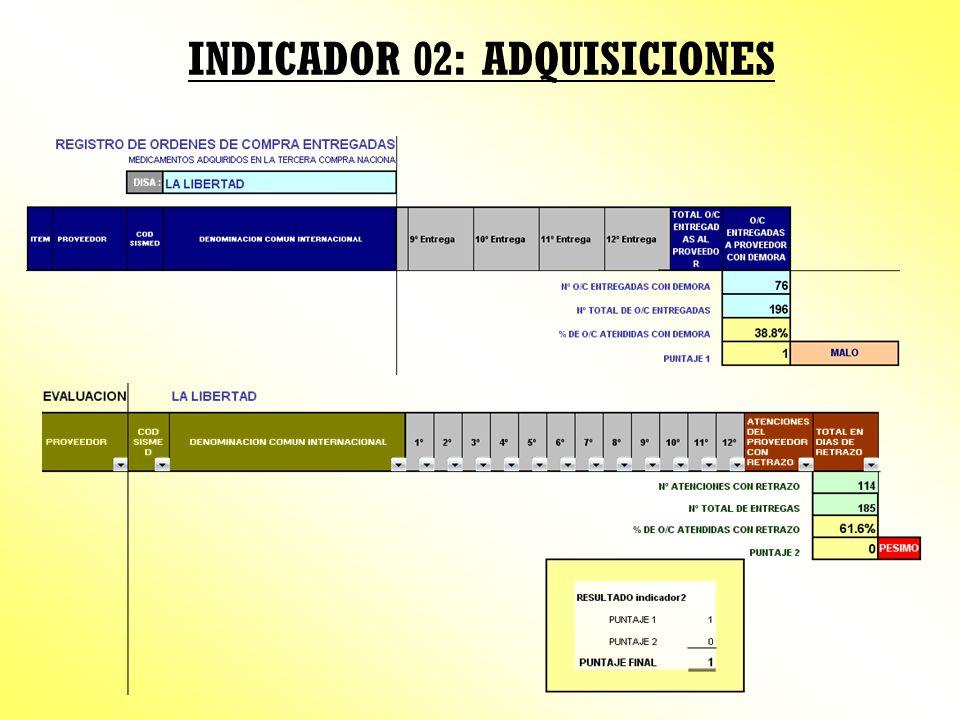 INDICADOR 02: ADQUISICIONES