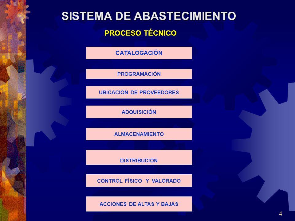 4 PROCESO TÉCNICO SISTEMA DE ABASTECIMIENTO CATALOGACIÓN PROGRAMACIÓN UBICACIÓN DE PROVEEDORES ADQUISICIÓN ALMACENAMIENTO DISTRIBUCIÓN CONTROL FÍSICO Y VALORADO ACCIONES DE ALTAS Y BAJAS