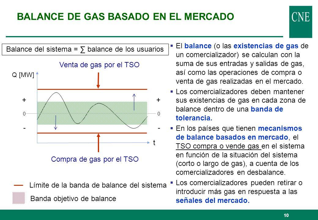 BALANCE DE GAS BASADO EN EL MERCADO El balance (o las existencias de gas de un comercializador) se calculan con la suma de sus entradas y salidas de g