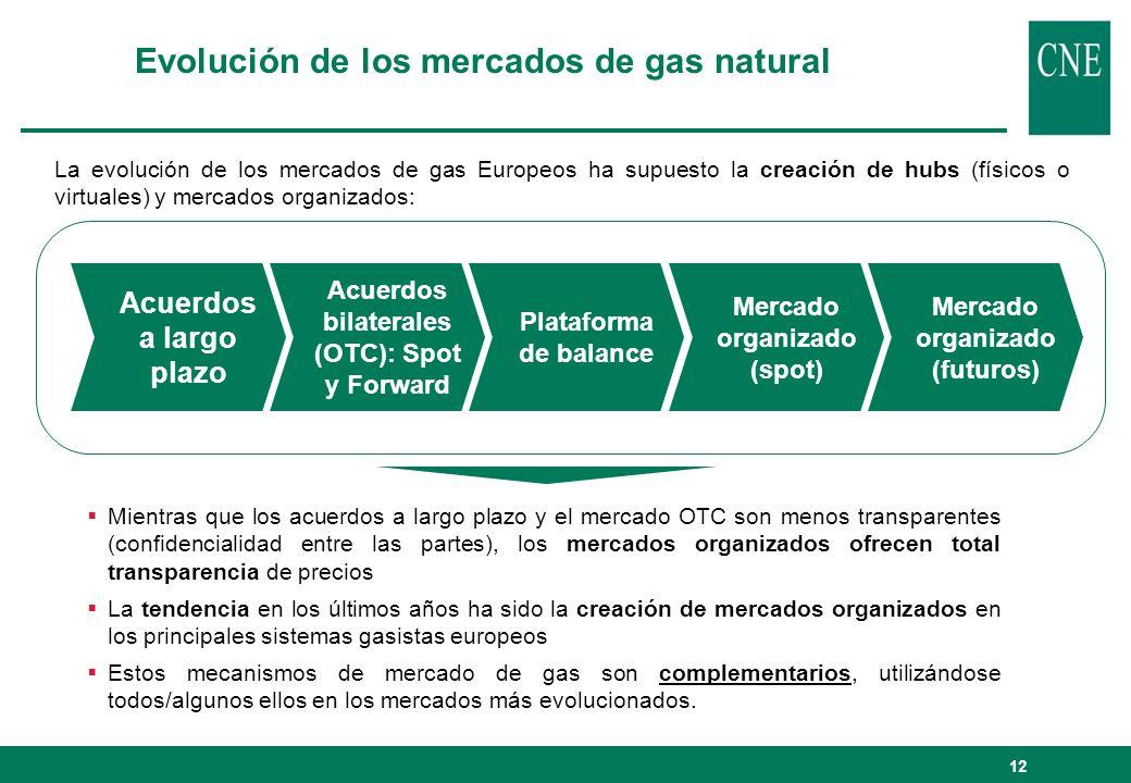 La evolución de los mercados de gas Europeos ha supuesto la creación de hubs (físicos o virtuales) y mercados organizados: Evolución de los mercados d