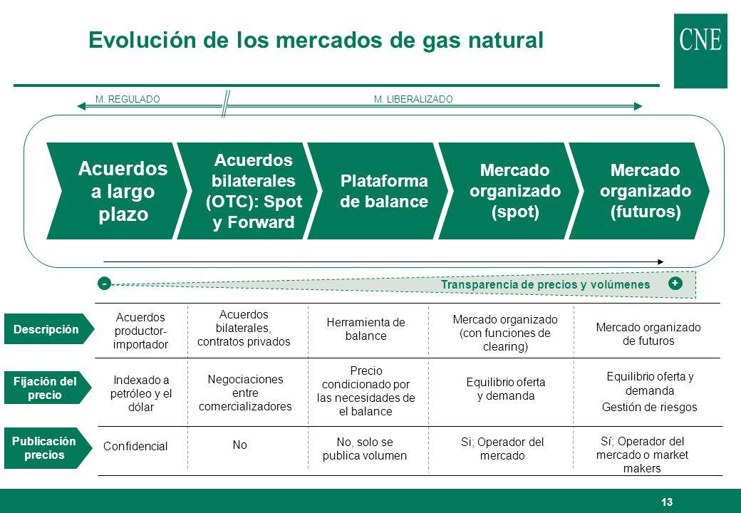 Descripción Fijación del precio Publicación precios M. REGULADOM. LIBERALIZADO Acuerdos productor- importador Indexado a petróleo y el dólar Confidenc
