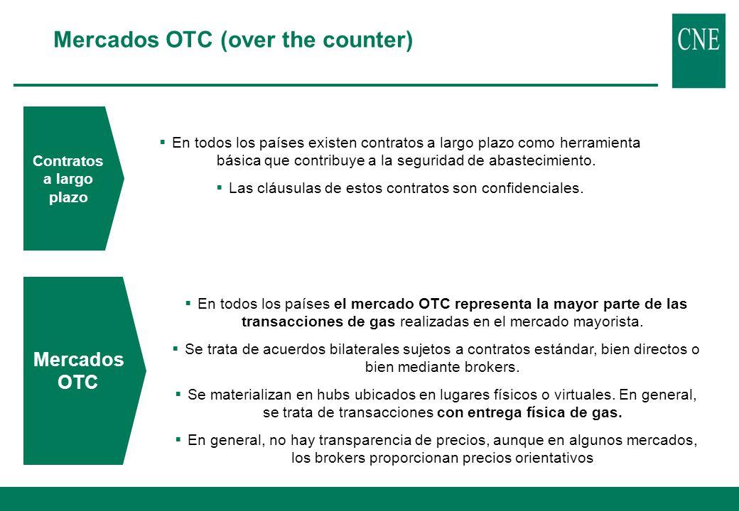 En todos los países existen contratos a largo plazo como herramienta básica que contribuye a la seguridad de abastecimiento. Las cláusulas de estos co