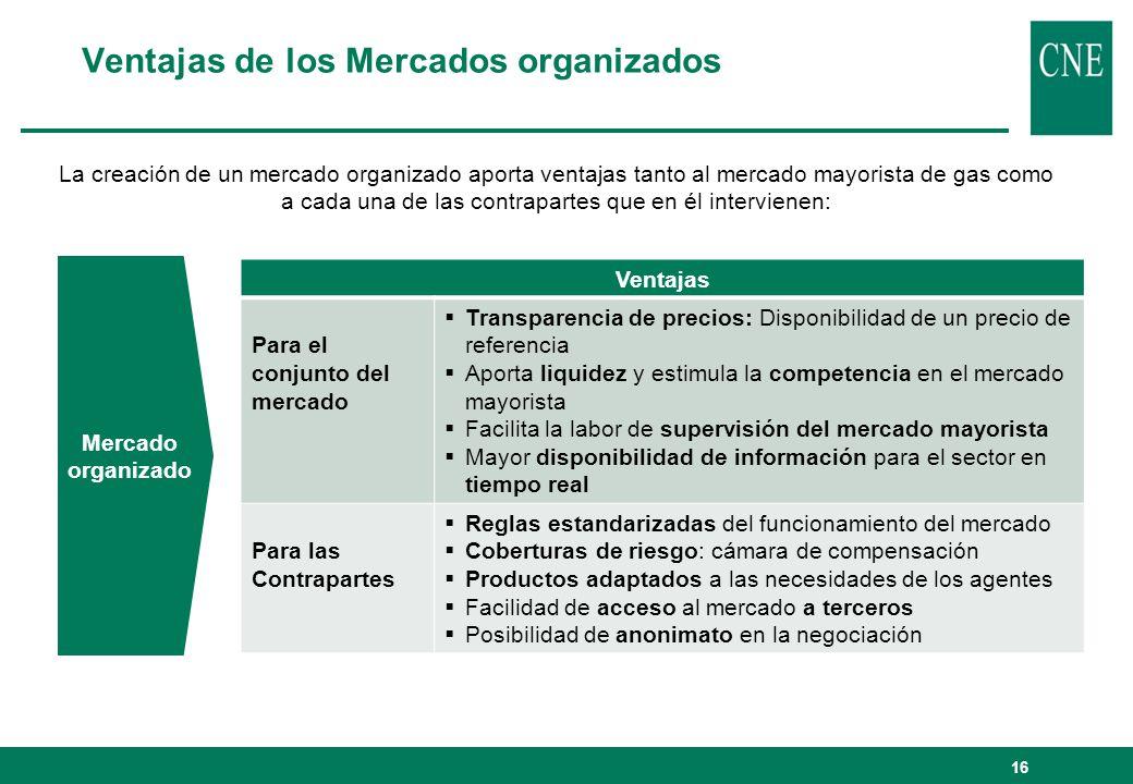 Mercado organizado Ventajas Para el conjunto del mercado Transparencia de precios: Disponibilidad de un precio de referencia Aporta liquidez y estimul