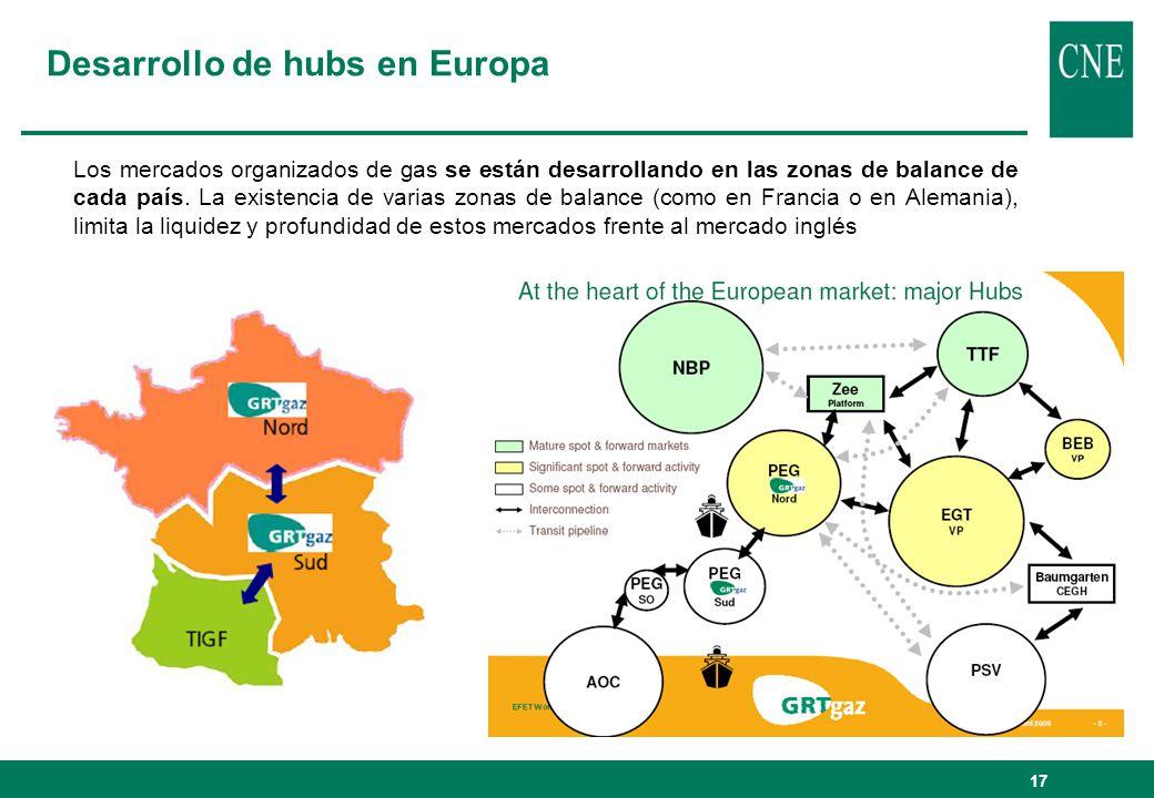 Desarrollo de hubs en Europa Los mercados organizados de gas se están desarrollando en las zonas de balance de cada país. La existencia de varias zona