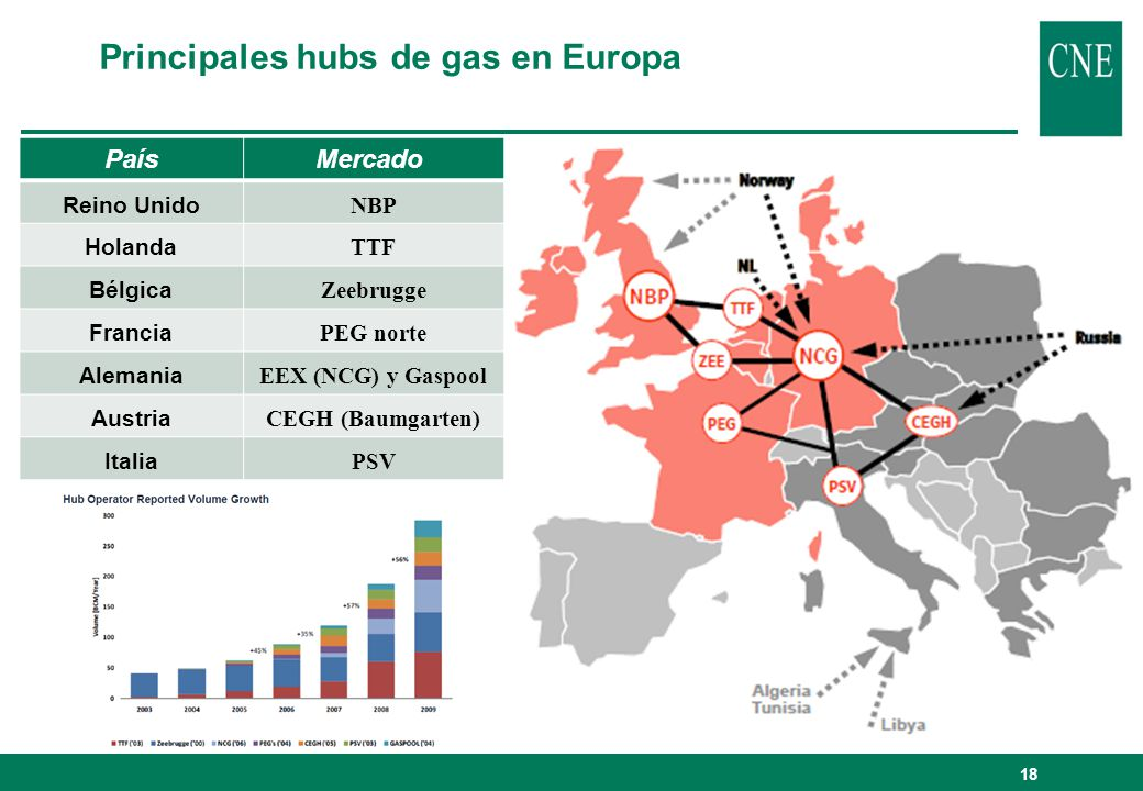 18 PaísMercado Reino Unido NBP Holanda TTF Bélgica Zeebrugge Francia PEG norte Alemania EEX (NCG) y Gaspool Austria CEGH (Baumgarten) Italia PSV Princ