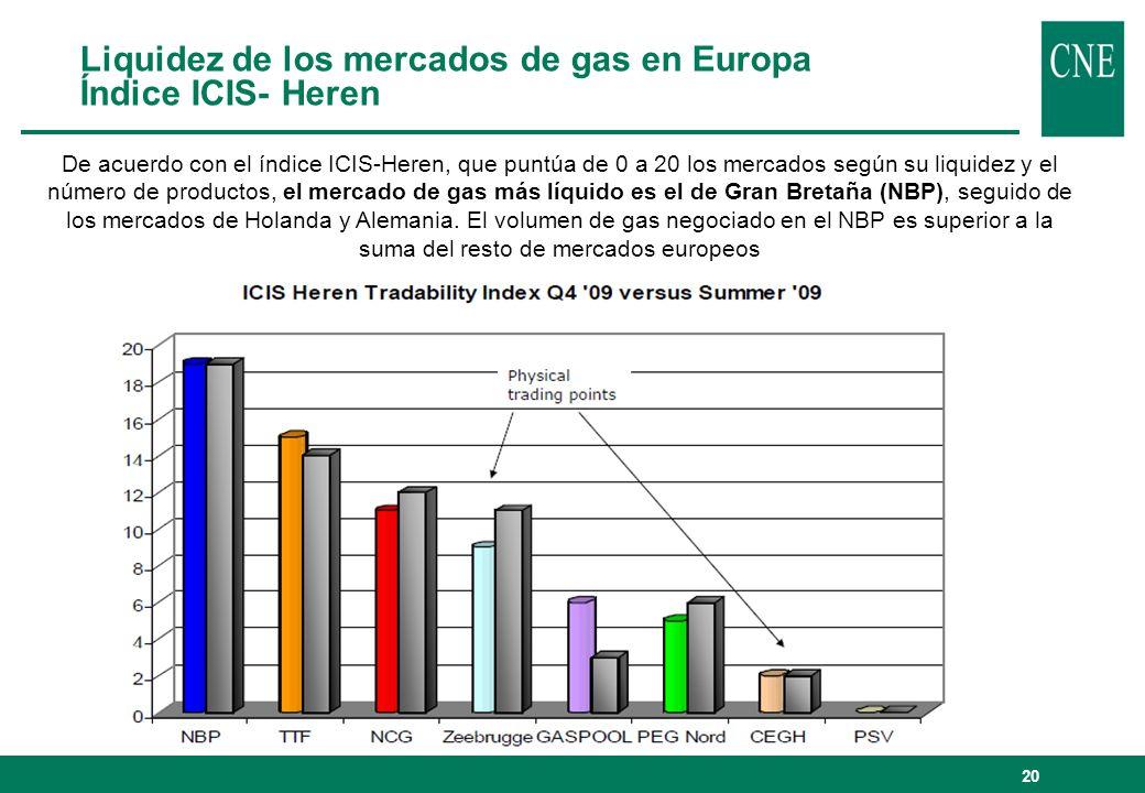20 Liquidez de los mercados de gas en Europa Índice ICIS- Heren De acuerdo con el índice ICIS-Heren, que puntúa de 0 a 20 los mercados según su liquid