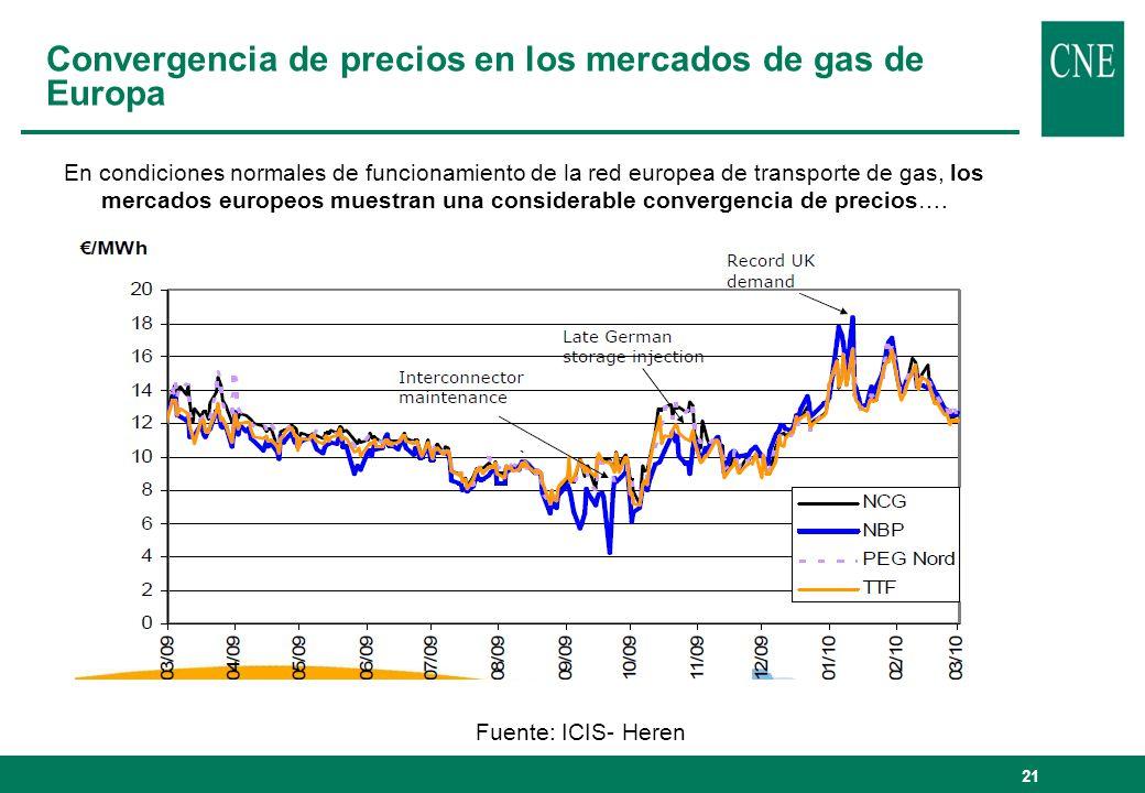 21 Convergencia de precios en los mercados de gas de Europa En condiciones normales de funcionamiento de la red europea de transporte de gas, los merc