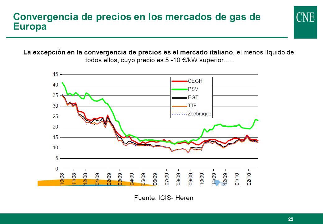 22 Convergencia de precios en los mercados de gas de Europa La excepción en la convergencia de precios es el mercado italiano, el menos líquido de tod
