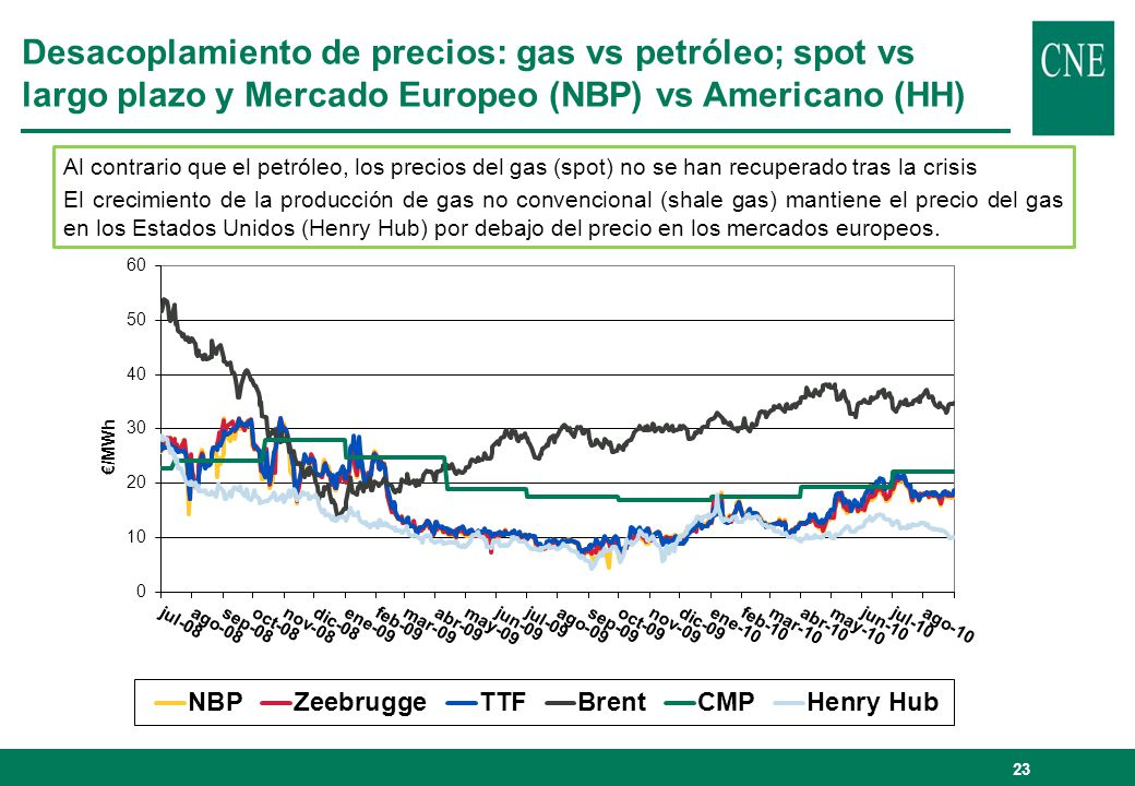 23 Desacoplamiento de precios: gas vs petróleo; spot vs largo plazo y Mercado Europeo (NBP) vs Americano (HH) Al contrario que el petróleo, los precio