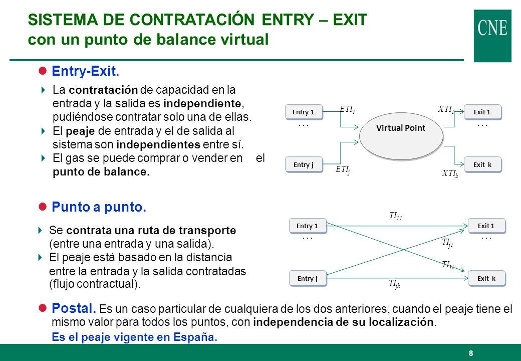 Sistemas de peajes entry-exit El Reglamento Europeo CE 715/2009, establece que las tarifas de transporte de gas se deben determinar con una metodología entry-exit, no basada en distancias contractuales, permitiendo la contratación desagregada de entradas y/o salidas.