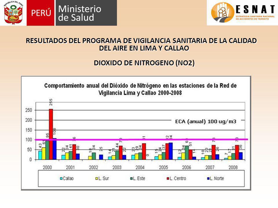 RESULTADOS DEL PROGRAMA DE VIGILANCIA SANITARIA DE LA CALIDAD DEL AIRE EN LIMA Y CALLAO DIOXIDO DE NITROGENO (NO2)