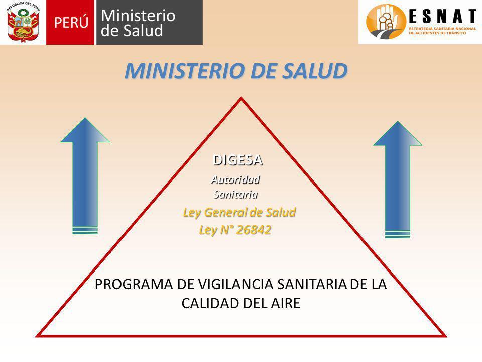 MINISTERIO DE SALUD DIGESA Autoridad Sanitaria Ley General de Salud Ley N° 26842 PROGRAMA DE VIGILANCIA SANITARIA DE LA CALIDAD DEL AIRE