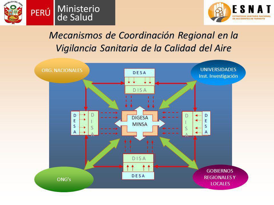 Mecanismos de Coordinación Regional en la Vigilancia Sanitaria de la Calidad del Aire DIGESAMINSA DISA DESADISADESA D I S A D E S A D I S A D E S A UN