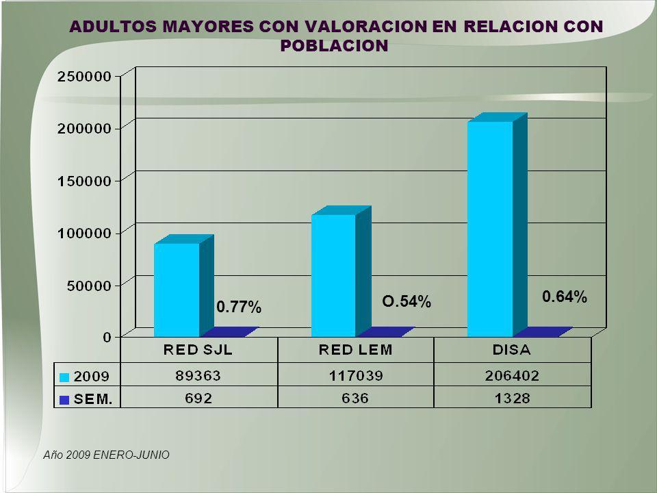ADULTOS MAYORES CON VALORACION EN RELACION CON POBLACION Año 2009 ENERO-JUNIO 0.77% O.54% 0.64%
